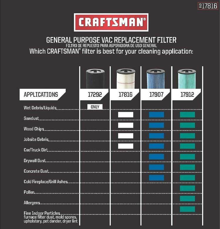 Craftsman (9-17816) General Purpose Red Stripe Vaccum Cartridge Filter, 8.5 Inches, 2 Pack - Whte/Red