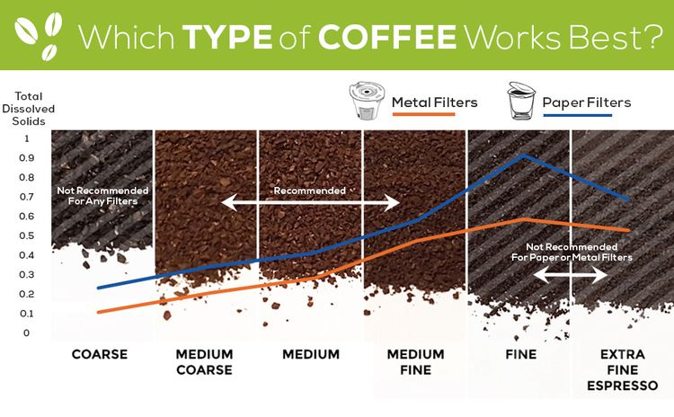 best type of coffee grounds for reusable kcup