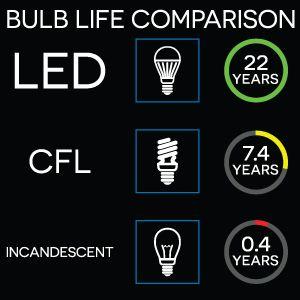 LED life